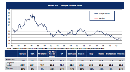 Shiller PE for various MSCI indices